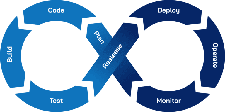 CICD_-DevOps-cycle