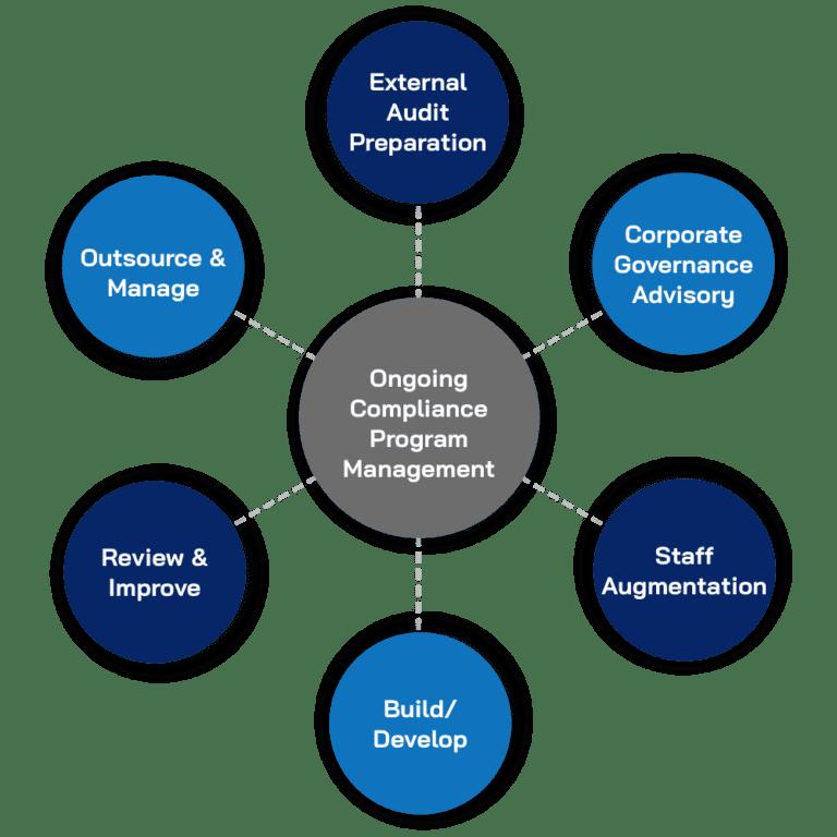 Ongoing Compliance Program management
