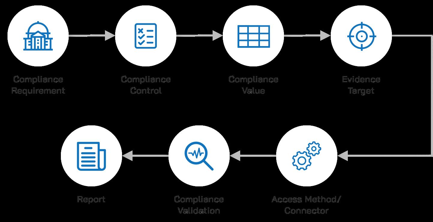 Robotic Compliance Automation