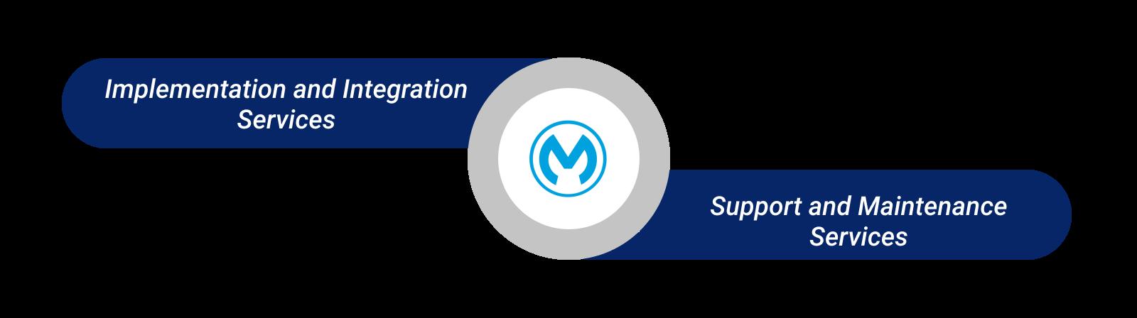 Mulesoft capabilities