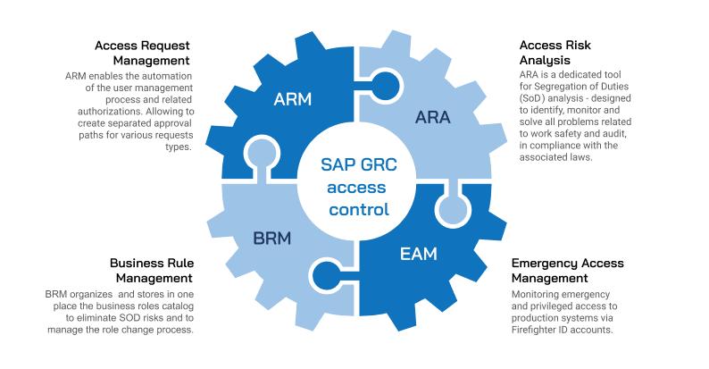 SAP GRC Access control