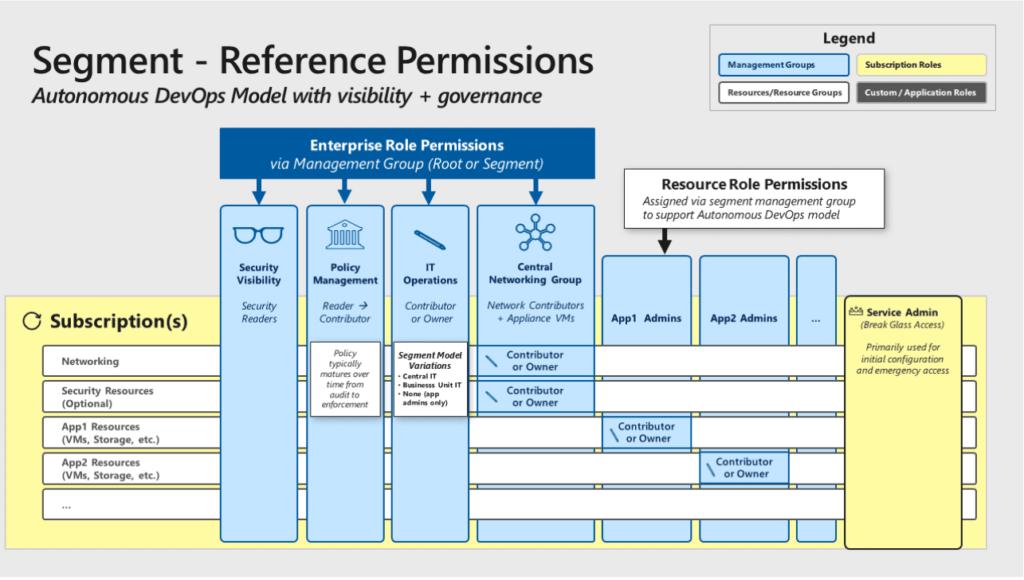 segment reference permission
